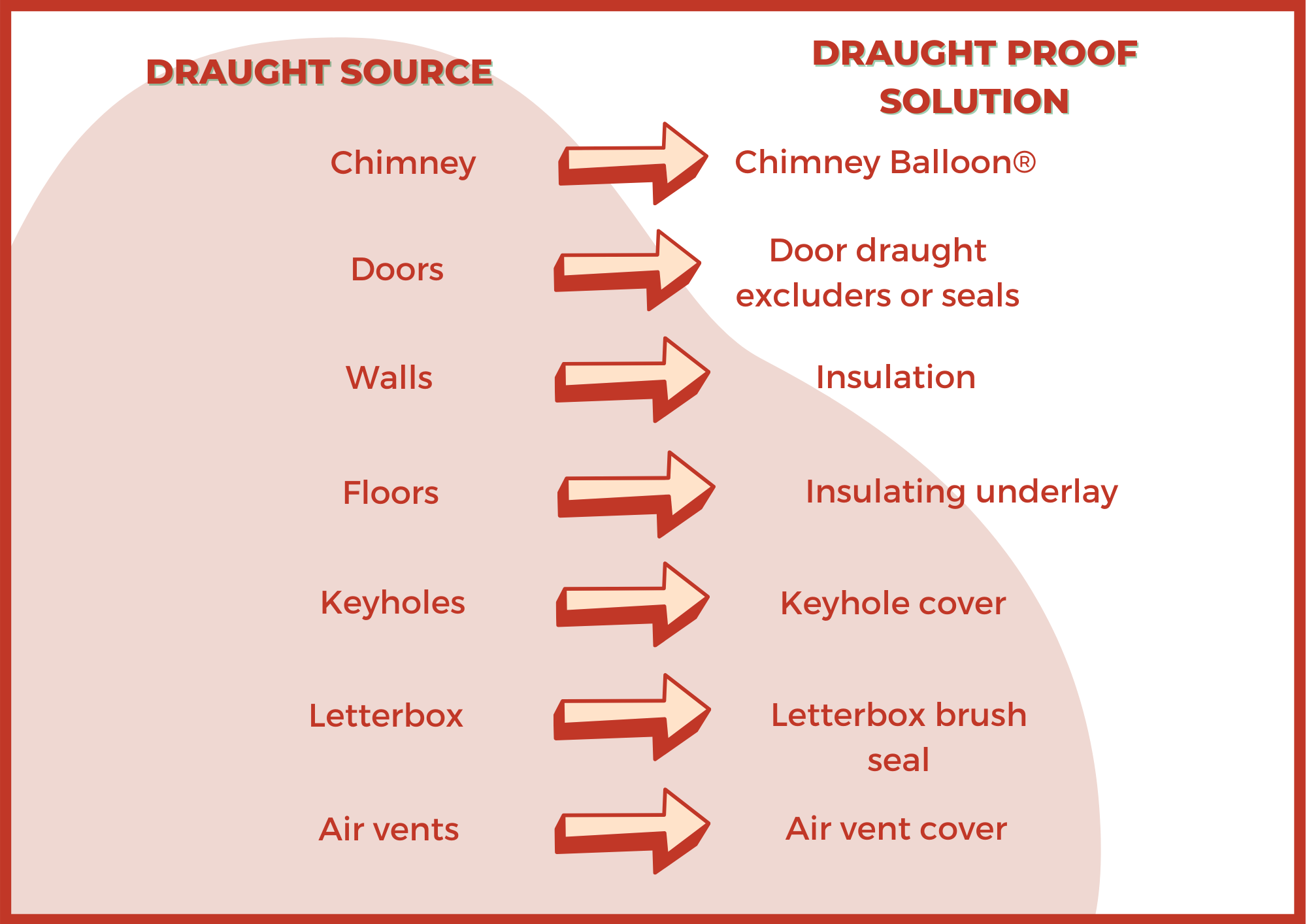 Draught proofing methods