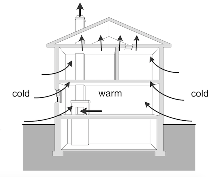 Stack effect in a house